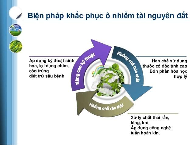 Khắc phục ô nhiễm đất