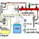 Nguyên lý hoạt động của hệ thống phun xăng điện tử FI