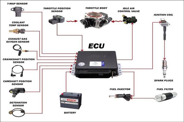 Cấu tạo của hệ thống phun xăng điện tử