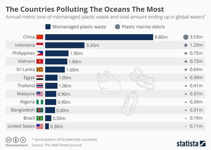 Theo số liệu thống kê, Việt Nam xếp thứ 4 về việc xả rác thải ra môi trường